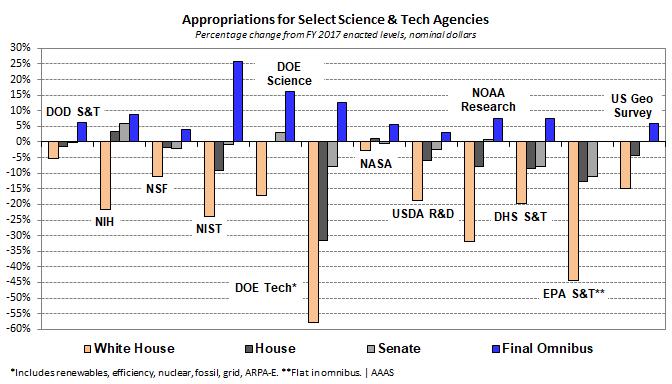 RD-Spending-FY2018