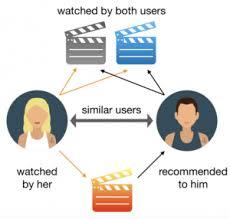 recommender_system_netflix