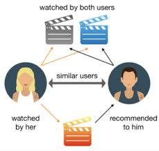 recommender_system_netflix